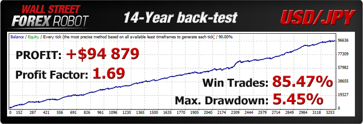 Bond Yield Spread Charts